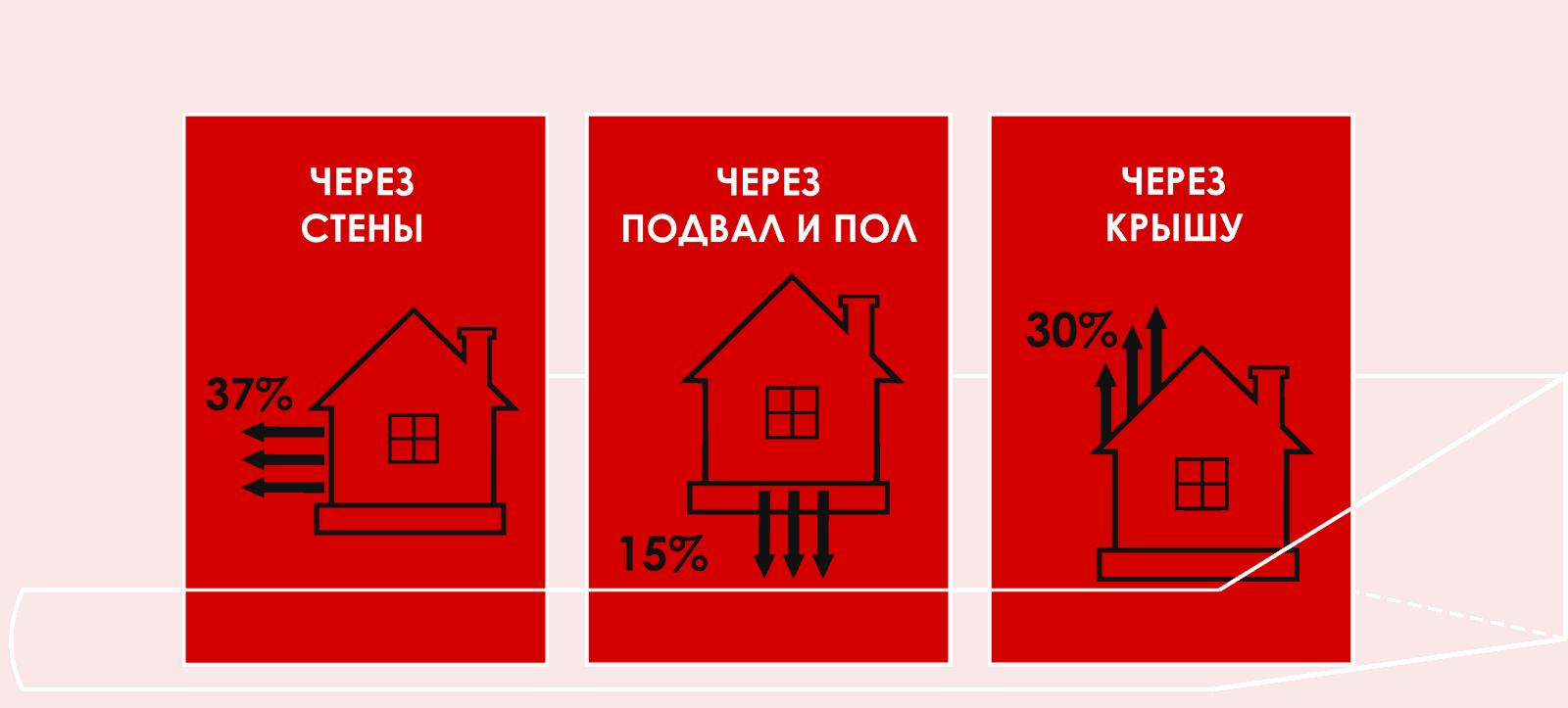 основные теплопотери дома